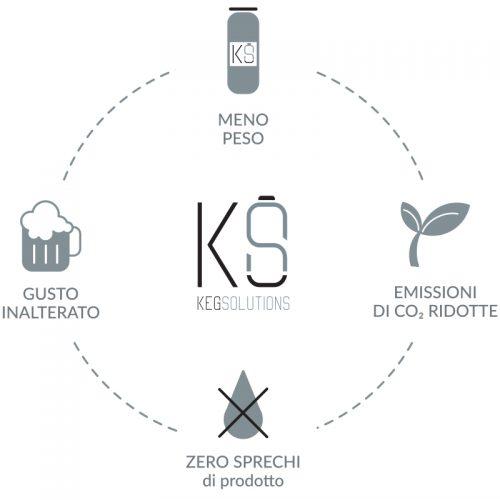 Infografica KEG